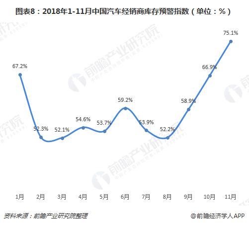 图表8:2018年1-11月中国汽车经销商库存预警指数(单位:%)