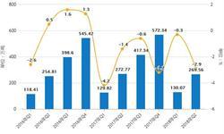 10月全国<em>合成橡胶</em>产量增幅增大 累计产量为453.7万吨