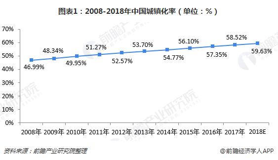 图表1:2008-2018年中国城镇化率(单位:%)
