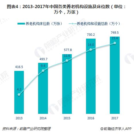 图表4:2013-2017年中国各类养老机构设施及床位数(单位:万个,万张)