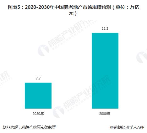 图表5:2020-2030年中国养老地产市场规模预测(单位:万亿元)