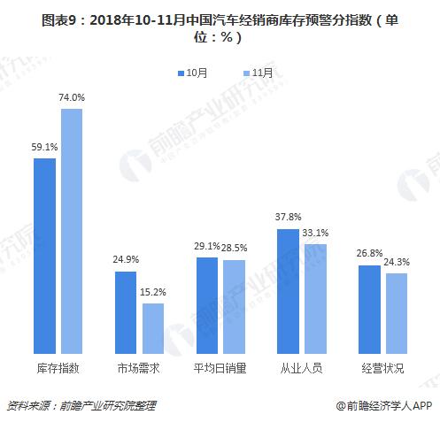 图表9:2018年10-11月中国汽车经销商库存预警分指数(单位:%)