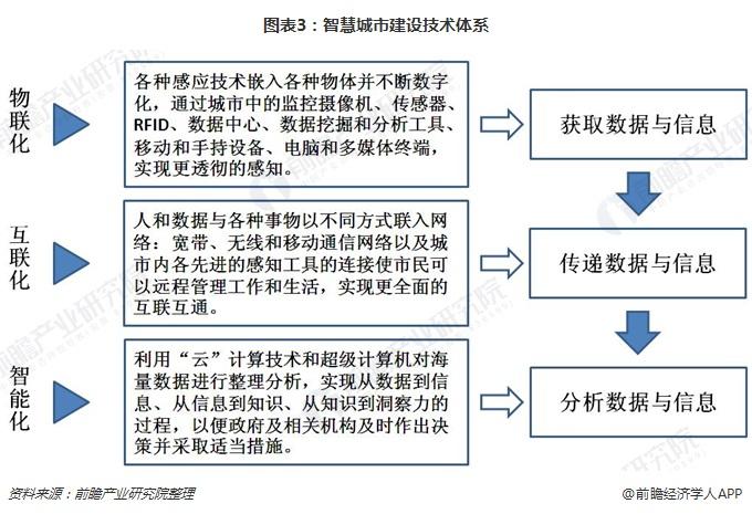 图表3:智慧城市建设技术体系