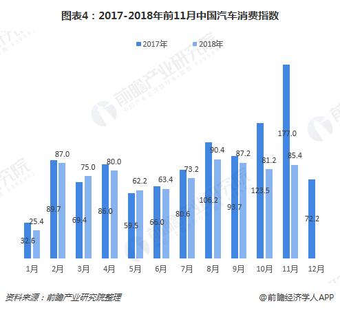 图表4:2017-2018年前11月中国汽车消费指数