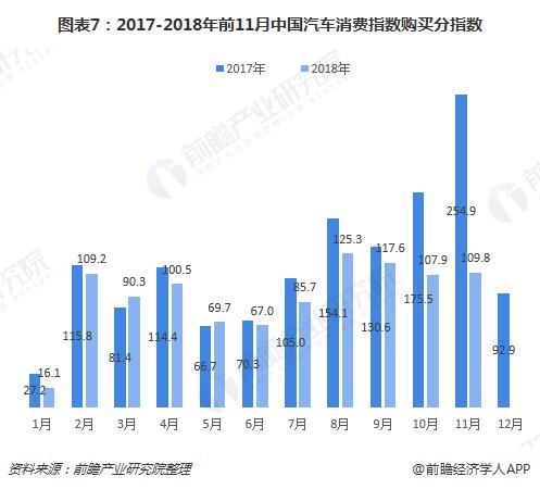 图表7:2017-2018年前11月中国汽车消费指数购买分指数