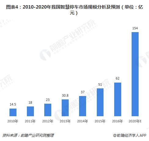图表4:2010-2020年我国智慧停车市场规模分析及预测(单位:亿元)