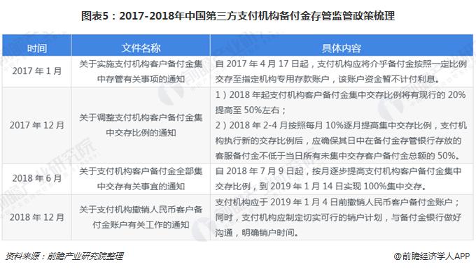 图表5:2017-2018年中国第三方支付机构备付金存管监管政策梳理