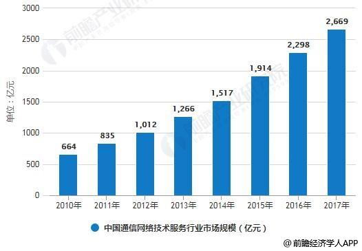 2010-2017年中国通信网络技术服务行业市场规模统计情况