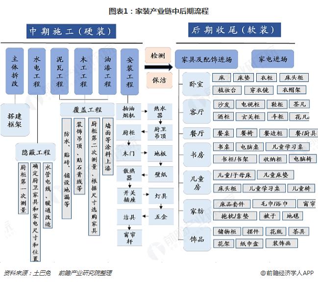 图表1:家装产业链中后期流程