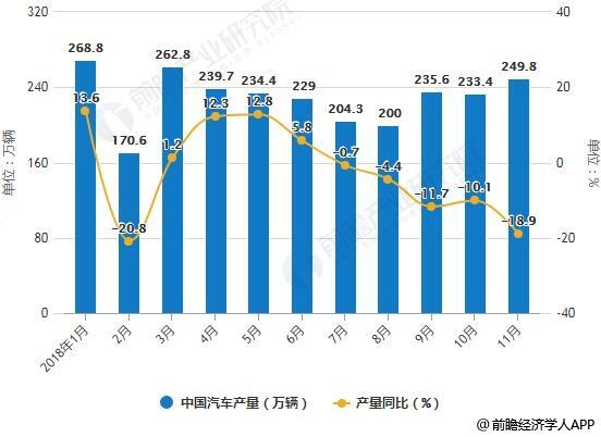 2018年1-11月中国汽车产销量统计及增长情况