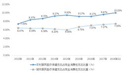 2018年<em>健康</em><em>体检</em>行业市场规模和发展新葡萄京娱乐场手机版 2019年有望达1700亿【组图】