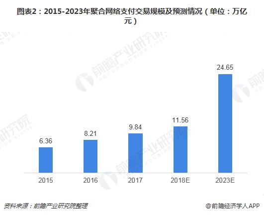 图表2:2015-2023年聚合网络支付交易规模及预测情况(单位:万亿元)