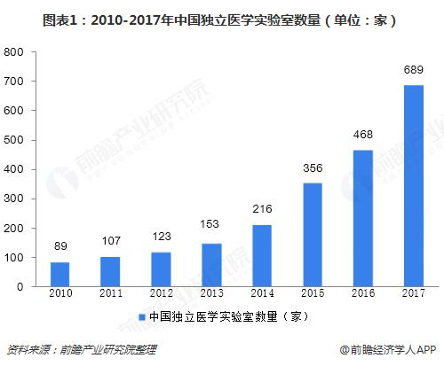 图表1:2010-2017年中国独立医学实验室数量(单位:家)