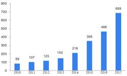 2018年中国第三方<em>医学</em>诊断发展现状与2019年前景分析 政策驱动医院检验外包快速发展【组图】