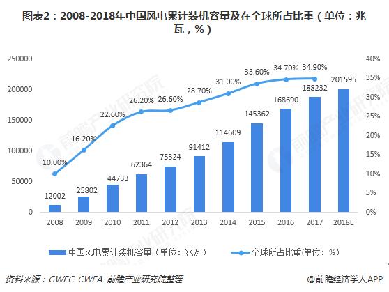 图表2:2008-2018年中国风电累计装机容量及在全球所占比重(单位:兆瓦,%)