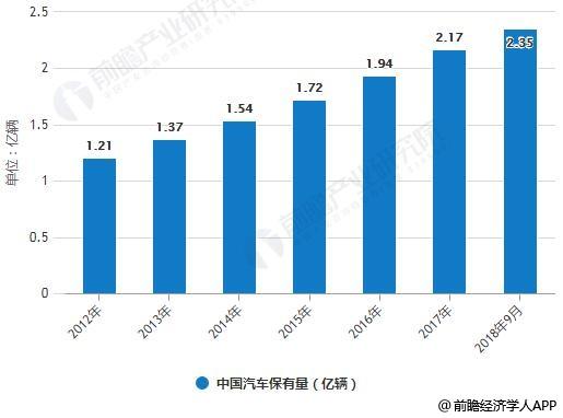 2012-2018年9月中国汽车保有量统计情况
