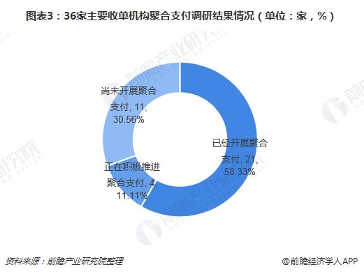 图表3:36家主要收单机构聚合支付调研结果情况(单位:家,%)