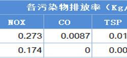 2018年中国<em>天然气</em><em>发电</em>行业现状与2019年行业发展前景分析 项目审批加速,气价上行或影响企业投标积极性【组图】