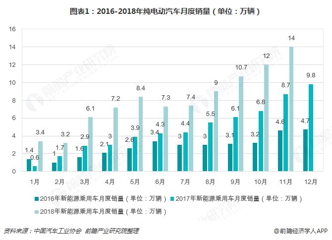 图表1:2016-2018年纯电动汽车月度销量(单位:万辆)