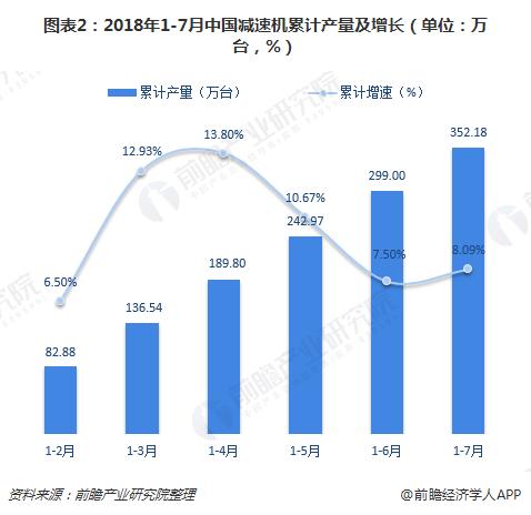 图表2:2018年1-7月中国减速机累计产量及增长(单位:万台,%)