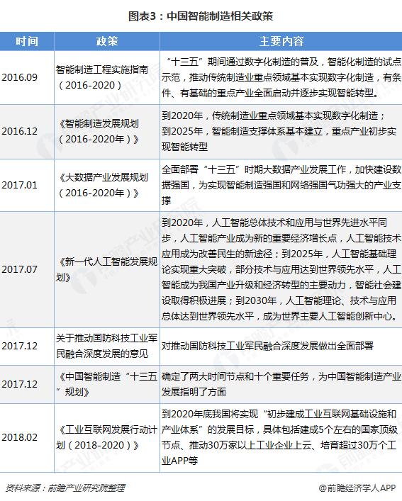 图表3:中国智能制造相关政策