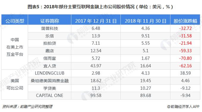 图表5:2018年部分主要互联网金融上市公司股价情况(单位:美元,%)
