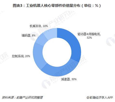 图表3:工业机器人核心零部件价值量分布(单位:%)