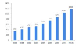 2018年<em>辐射</em><em>加工</em>产业发展现状与2019年产业趋势分析 服务行业规模占比最大【组图】