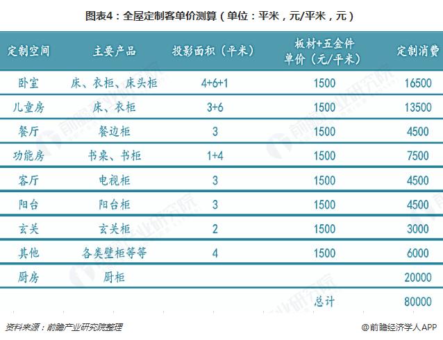 图表4:全屋定制客单价测算(单位:平米,元/平米,元)
