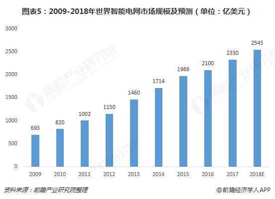 图表5:2009-2018年世界智能电网市场规模及预测(单位:亿美元)