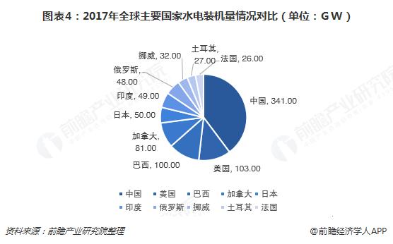 图表4:2017年全球主要国家水电装机量情况对比(单位:GW)