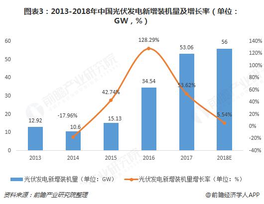图表3:2013-2018年中国光伏发电新增装机量及增长率(单位:GW,%)