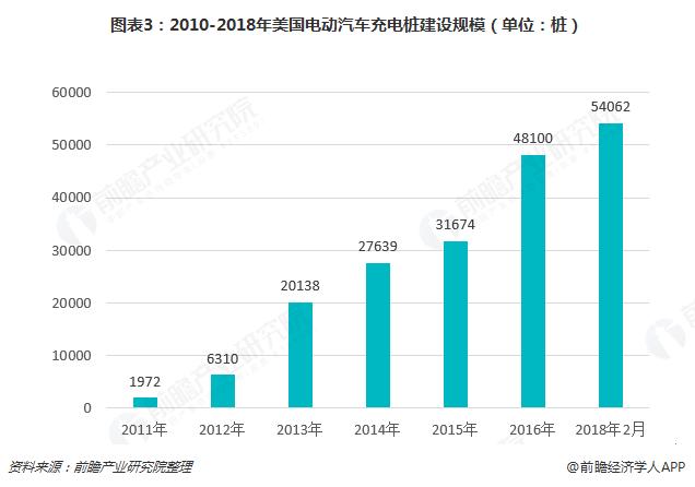 图表3:2010-2018年美国电动汽车充电桩建设规模(单位:桩)