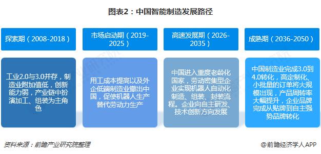 图表2:中国智能制造发展路径