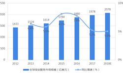 2018年全球保安服务行业发展现状与市场格局分析 中国市场增速亮眼【组图】
