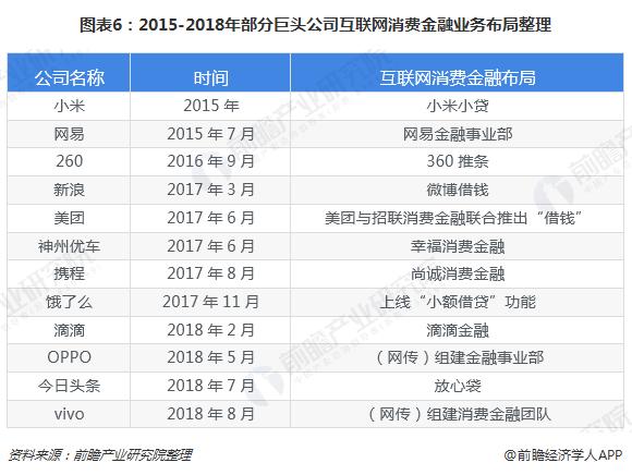 图表6:2015-2018年部分巨头公司互联网消费金融业务布局整理
