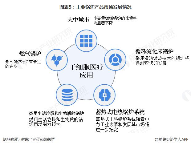 图表5:工业锅炉产品市场发展情况