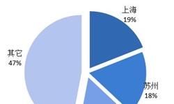 2018年中国MEMS<em>传感器</em>产业链与市场格局分析 产业集中度高【组图】