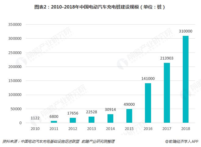 图表2:2010-2018年中国电动汽车充电桩建设规模(单位:桩)