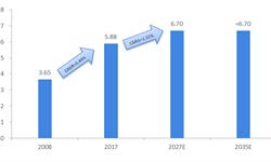 """2018年中国炼油产业发展现状与市场格局分析 """"两桶油""""占六成份额【组图】"""