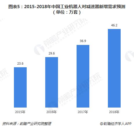 图表5:2015-2018年中国工业机器人对减速器新增需求预测(单位:万套)