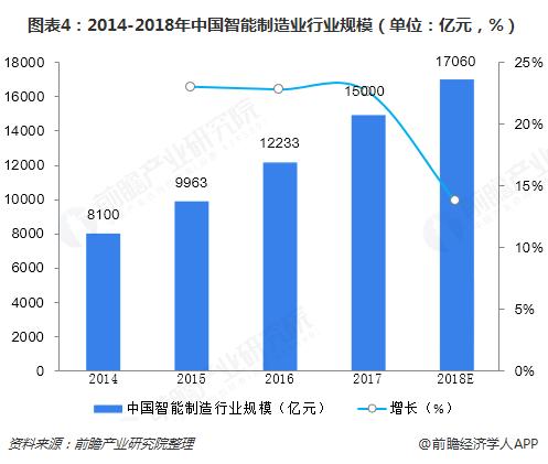 图表4:2014-2018年中国智能制造业行业规模(单位:亿元,%)