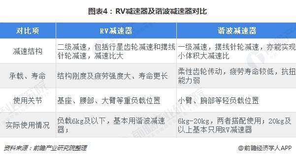 图表4:RV减速器及谐波减速器对比