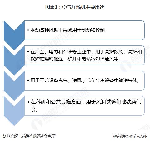 图表1:空气压缩机主要用途