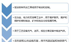 2018年中国<em>空气压缩机</em>行业现状与2019年发展趋势分析 突破外企垄断成燃眉之急【组图】