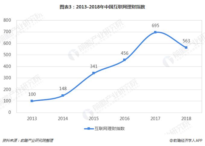 图表3:2013-2018年中国互联网理财指数