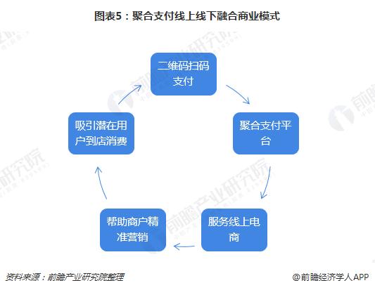 图表5:聚合支付线上线下融合商业模式