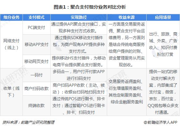 图表1:聚合支付细分业务对比分析