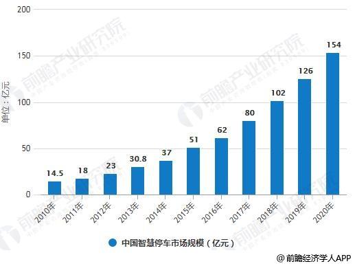 2010-2020年中国智慧停车市场规模统计情况及预测