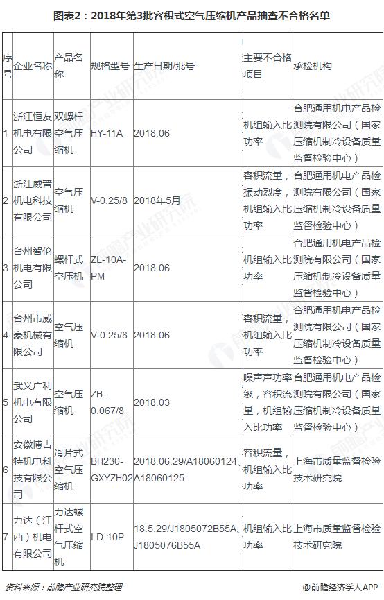 图表2:2018年第3批容积式空气压缩机产品抽查不合格名单